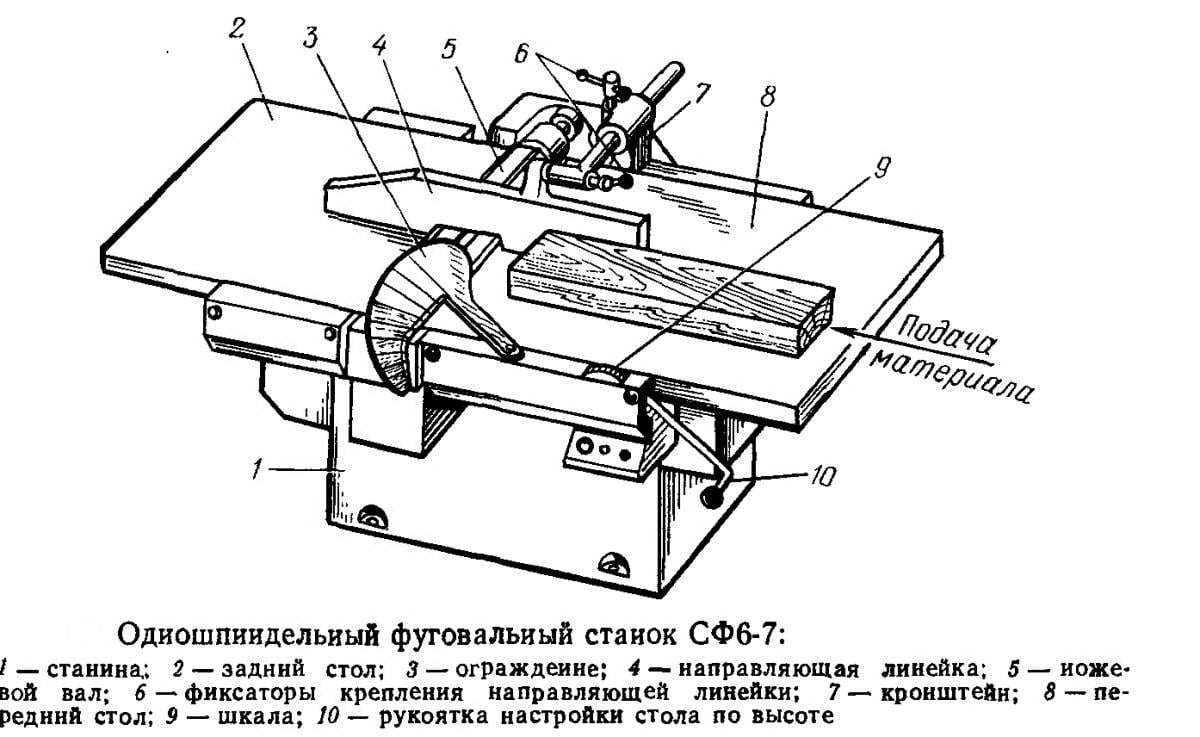 Строгальный станок своими руками чертеж
