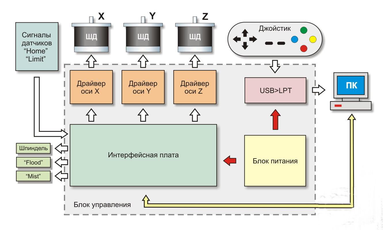 Пример структурной схемы микроконтроллера