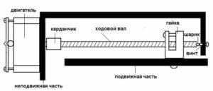 Схема направляющих чпу.