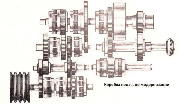 Коробка передач станка 1512