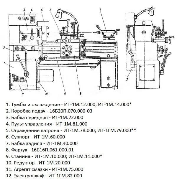 Расположение элементов станка